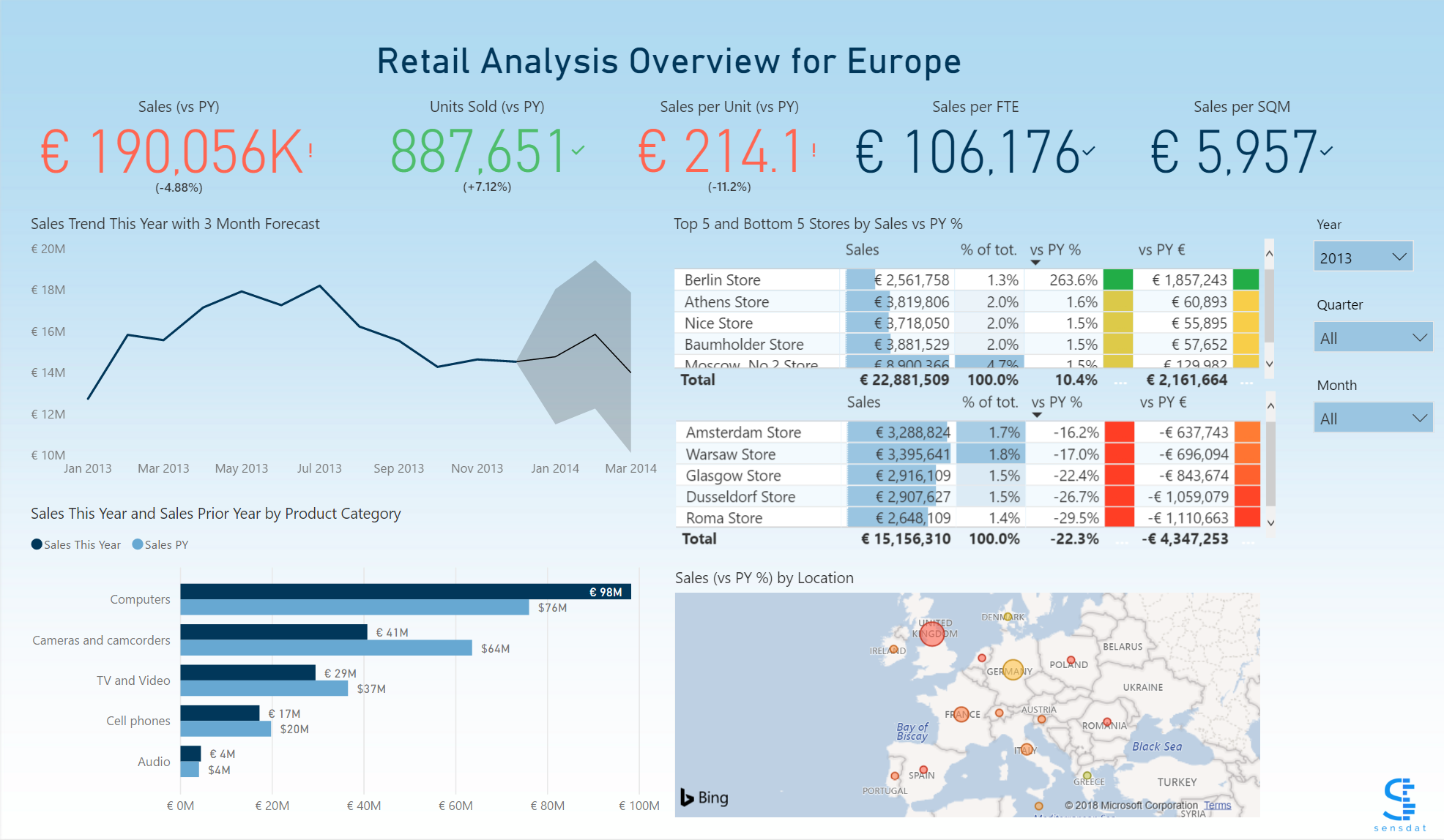 Helping retailers monitor their sales easily
