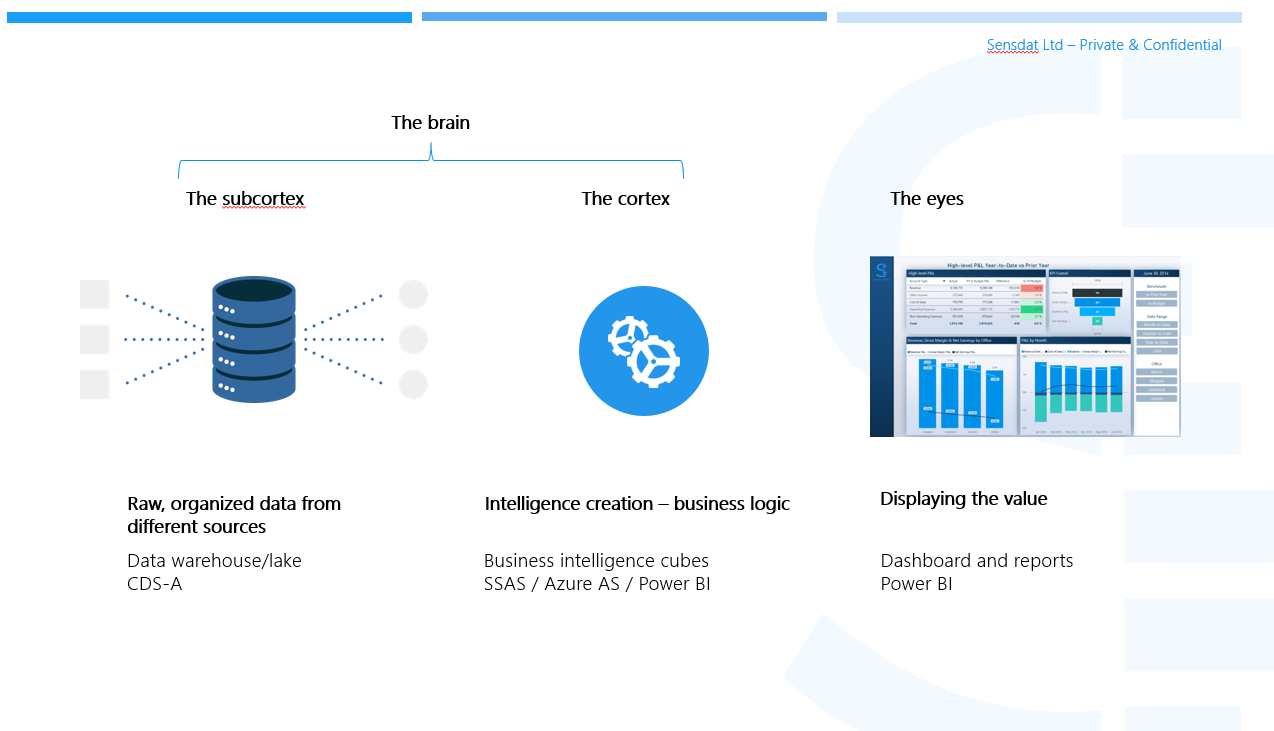 The Common Data Service for Analytics is the Next BI Revolution